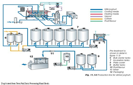 Dairy production line industrial yogurt making machine with bottle dairy production line industrial yogurt making machine with bottle package ccuart Image collections